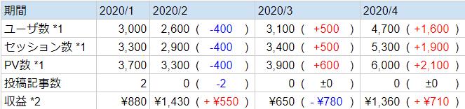 ブログ/収益情報